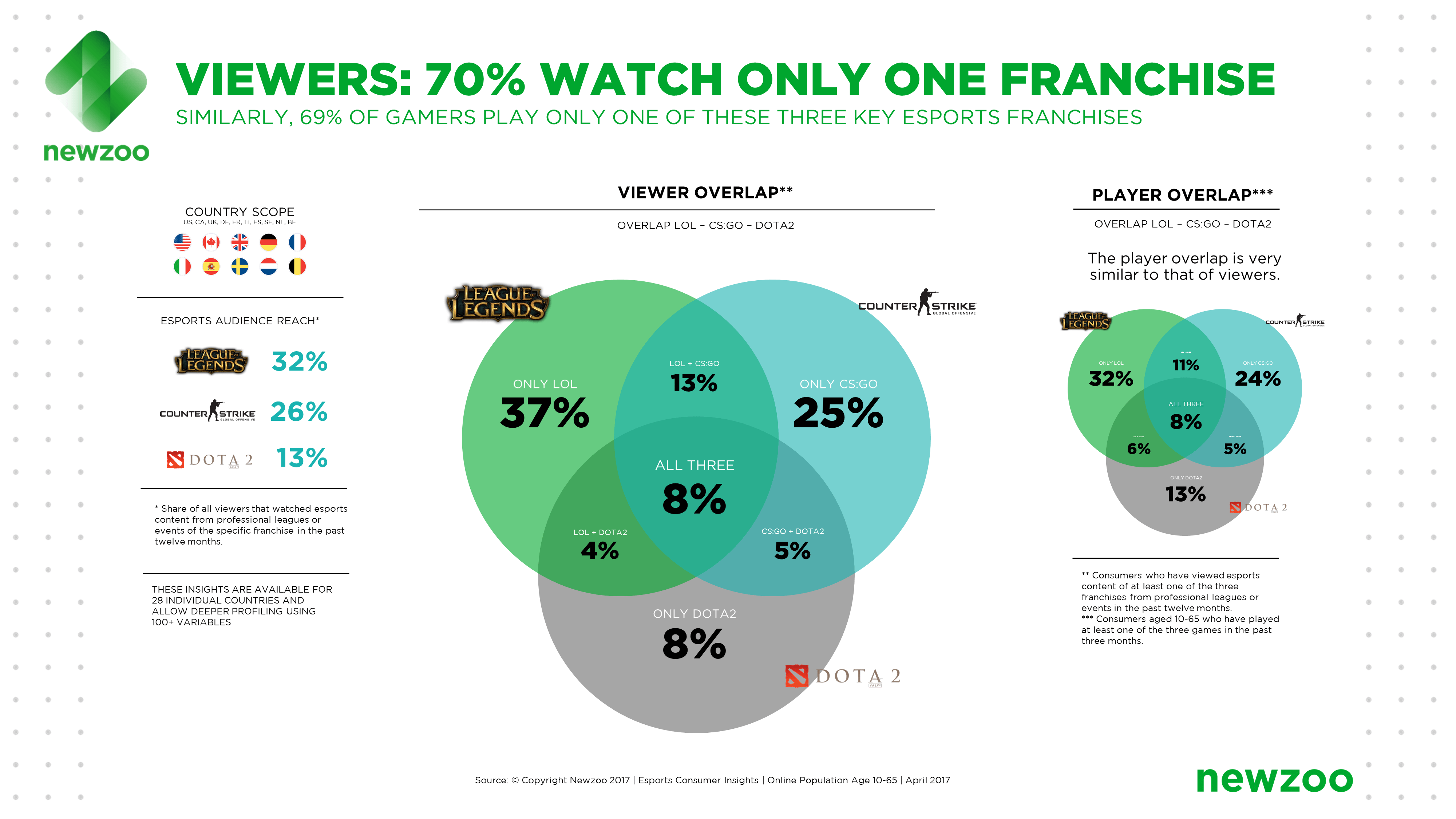 Newzoo_Esports_Viewers_Players_Franchises